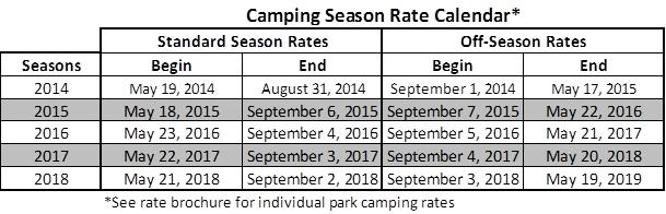 Camping - Seneca Lake Park, Ohio